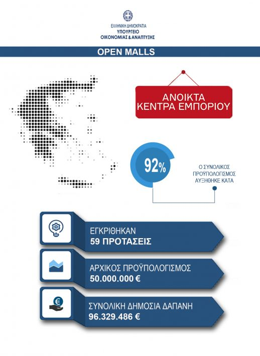 OPEN MALLS INFOGRAPHIC